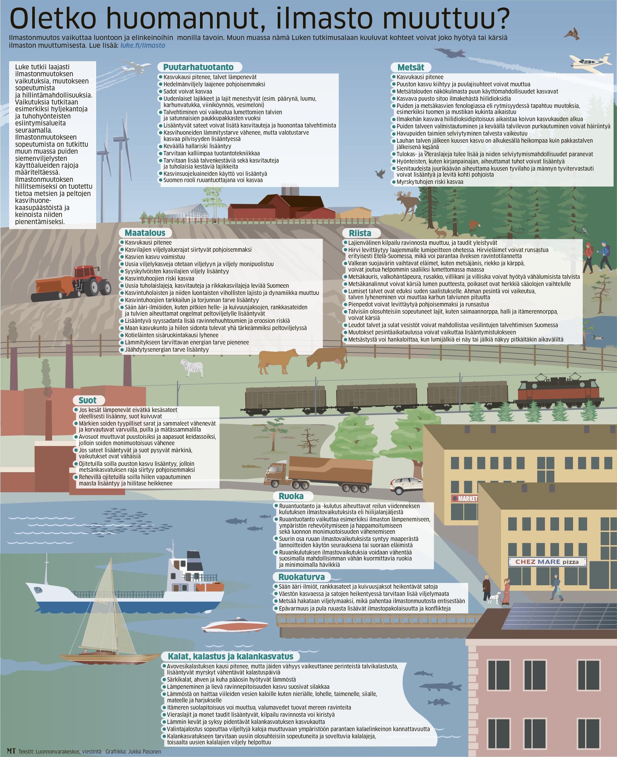 Kooste ilmastonmuutoksen tuomista muutoksista luonnonvaroihin. Kuva: Luonnonvarakeskuksen viestintä ja grafiikka Maaseudun Tulevaisuus, Jukka Pasonen.