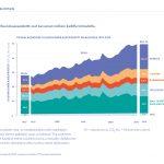 Maailman kasvihuonekaasupäästöt toimialoittain. Kuvan lähde: ilmasto-opas.fi/ipcc, VTT ja YM.