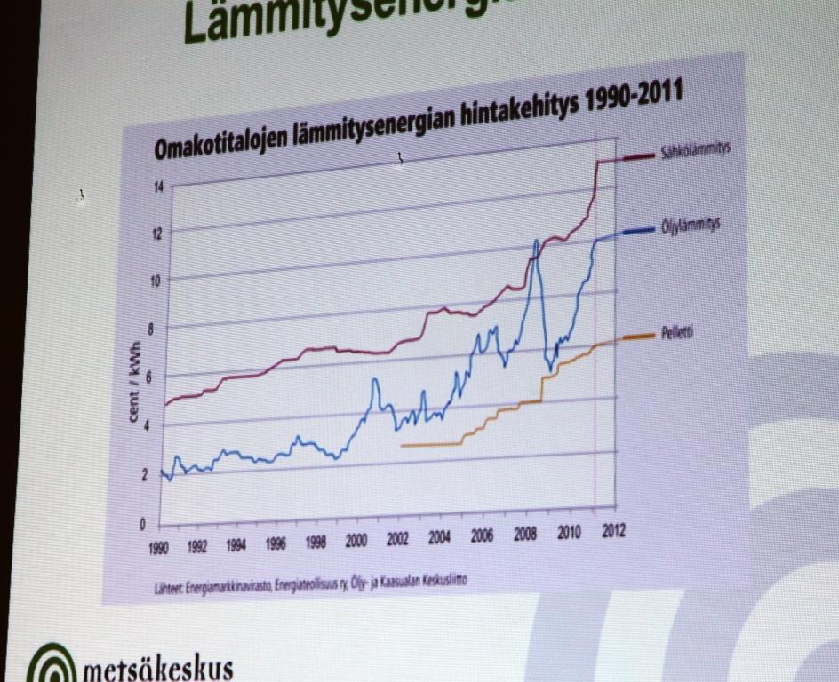 Omakotitalojen lämmitysenergian hintakehitys 1990-2011. Kuva: Karoliina Rimhanen / MTT:n arkisto
