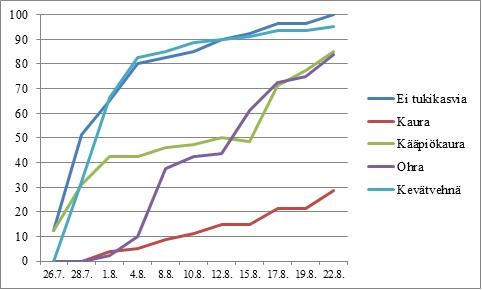 Kuva 3. Herneen lakoisuuden (% koko kasvustosta) kehittyminen ilman tukikasvia ja eri tukikasvien kanssa neljän viikon kuluessa lakoutumisen alkamisesta vuoden 2011 kokeessa.