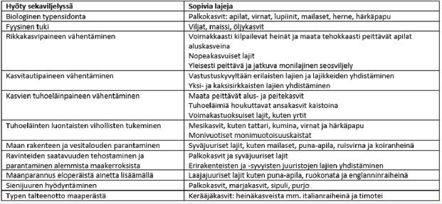 Taulukko 1. Sekaviljelyssä hyödynnettäviä ominaisuuksia ja niitä tukevia esimerkkilajeja.