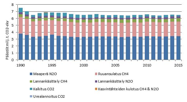 Maataloussektorin kasvihuonekaasupäästöt vuosina 1990-2015.