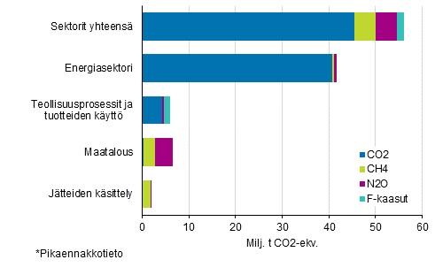 Suomen kasvihuonekaasupäästöt vuonna 2017 kaasuittain eri sektoreilla. Lähde tilastokeskus, http://www.stat.fi/til/khki/2017/khki_2017_2018-05-24_kat_001_fi.html