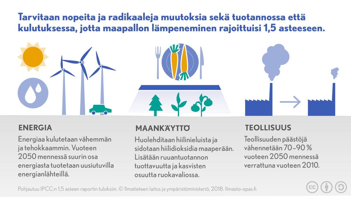Kuvan lähde, http://Ilmasto-opas.fi , Ilmatieteen laitos ja Ympäristöministeriö.