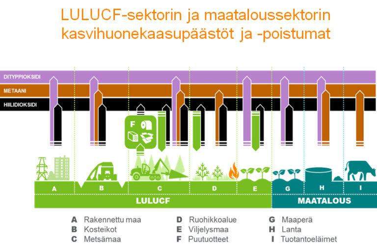 LULUCF-_ja_maataloussektorin_kasvihuonekaasupaastot_ja_-poistumat-768x508