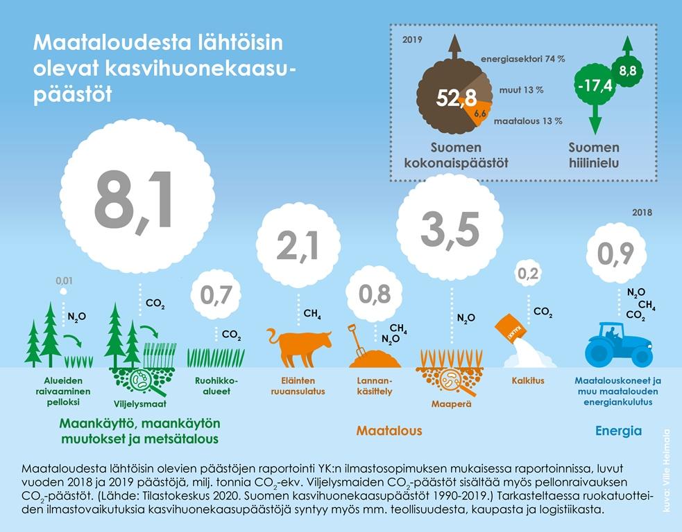 Maataloudesta lähtöisin olevat kasvihuonekaasupäästöt