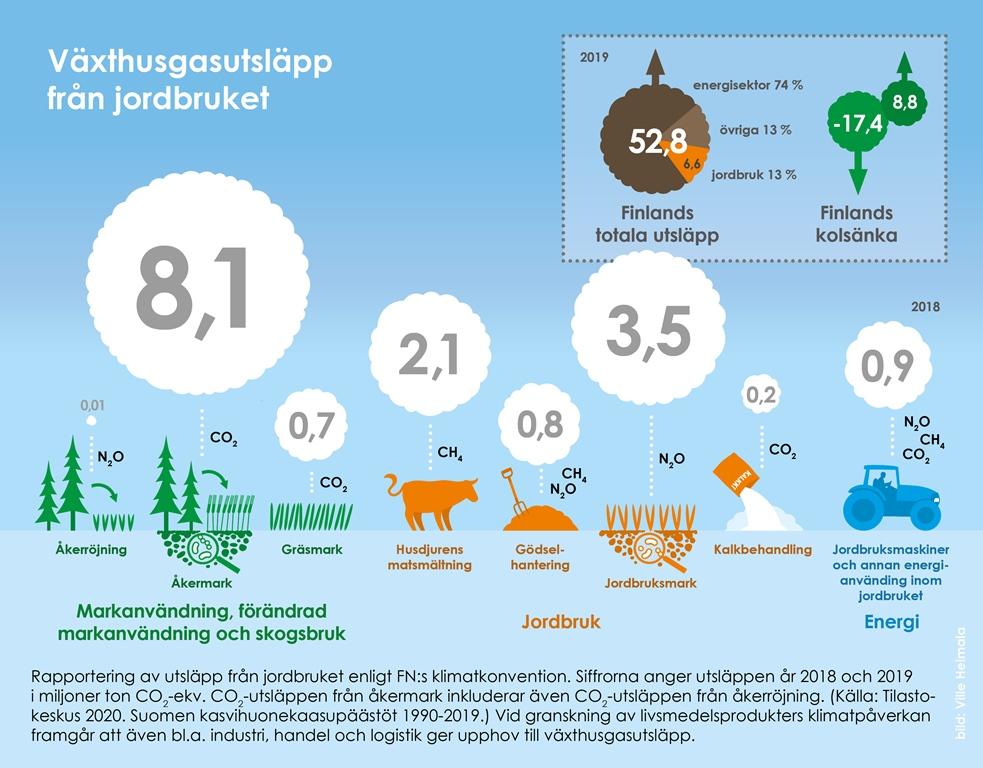Växthusgasutsläpp från jordbruket